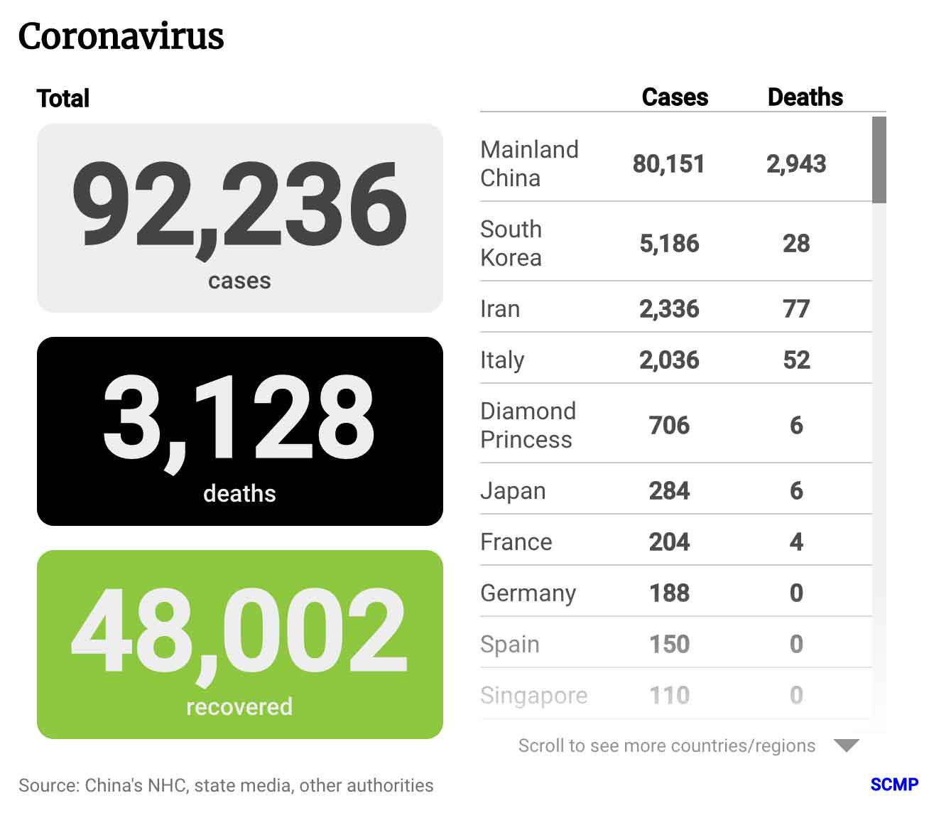Coronavirus Total